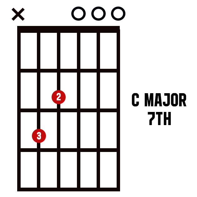 Major 7th